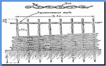 Забор из плетни своими руками