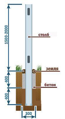 Частичное бетонирование