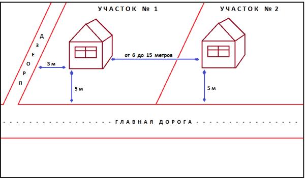 Идеальное расположение строений по отношению друг к другу и к проезжей части