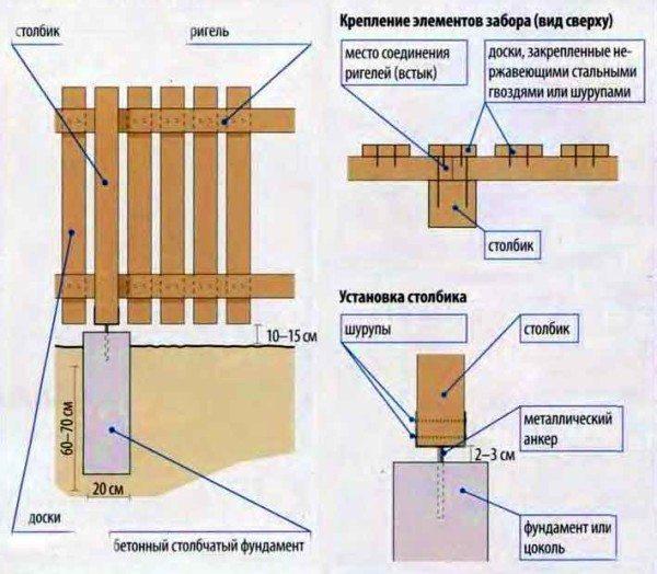 Конструкционная схема штакетника