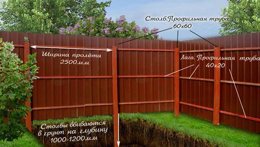 Забор на даче из профнастила своими руками видео