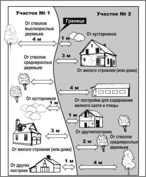 Минимальное расстояние между жилым домом и изгородью на примере двух участков.