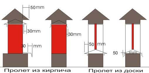 Минимальные размеры коньков