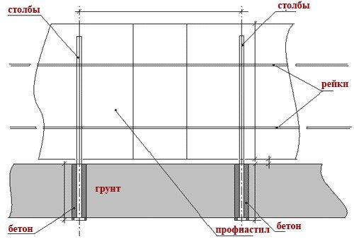 На этой схеме видно, как должны располагаться стальные вертикальные и горизонтальные трубы