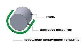 Противокоррозионная обработка прутка