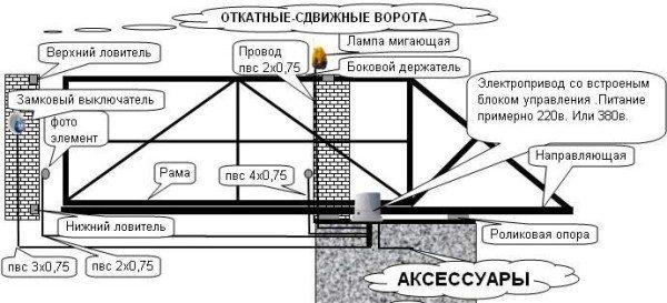Размещение всех элементов электрической системы открывания