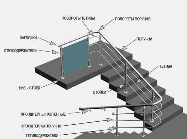 Схема элементов лестничных перил из нержавейки
