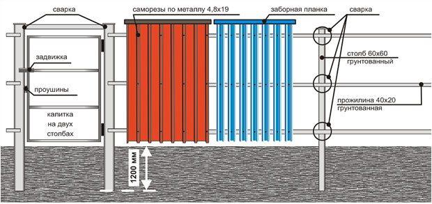 Схема ограждения из