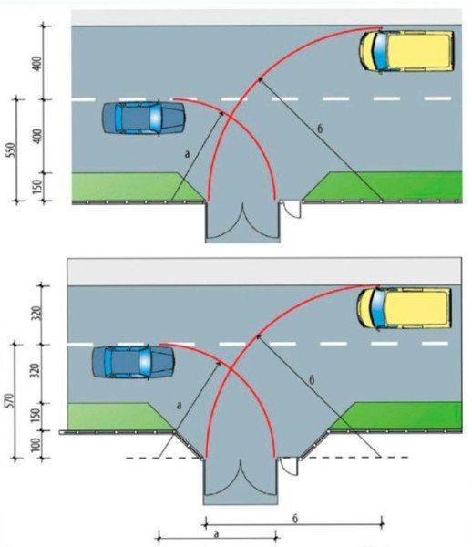 Схема расположения въездного проема относительно подъездной дороги.