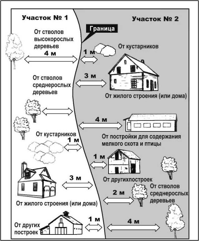 Схема размещения зданий по