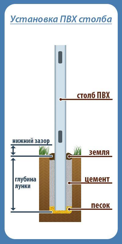 Как установить столб для электричества своими руками