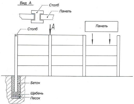 Схема устройства ограды из керамзитобетонных сборных элементов