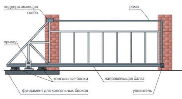 Типовая схема установки подвижных элементов на ворота