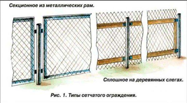 Виды сетчатых оградок